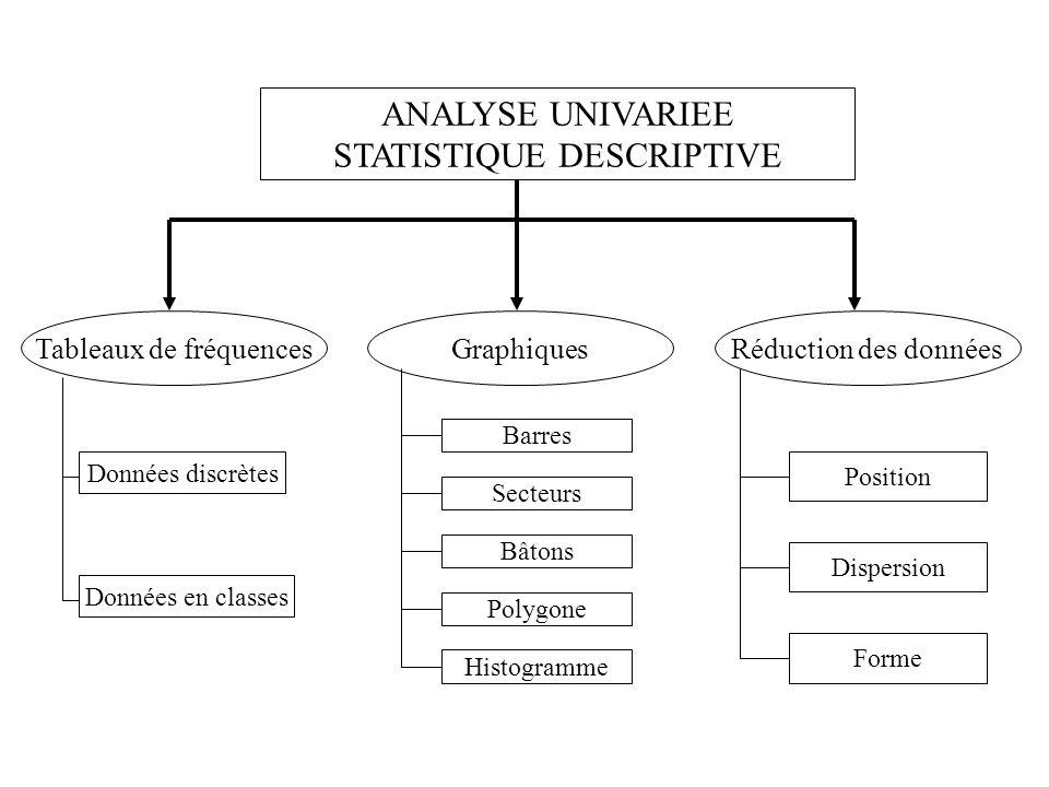 ANALYSE UNIVARIEE STATISTIQUE DESCRIPTIVE Tableaux de fréquencesGraphiquesRéduction des données Données discrètes Données en classes Barres Secteurs Bâtons Polygone Histogramme Position Dispersion Forme
