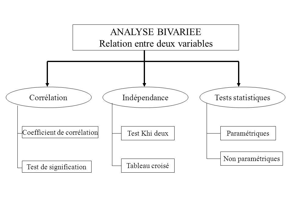 ANALYSE BIVARIEE Relation entre deux variables CorrélationIndépendanceTests statistiques Coefficient de corrélation Test de signification Test Khi deux Tableau croisé Paramétriques Non paramétriques