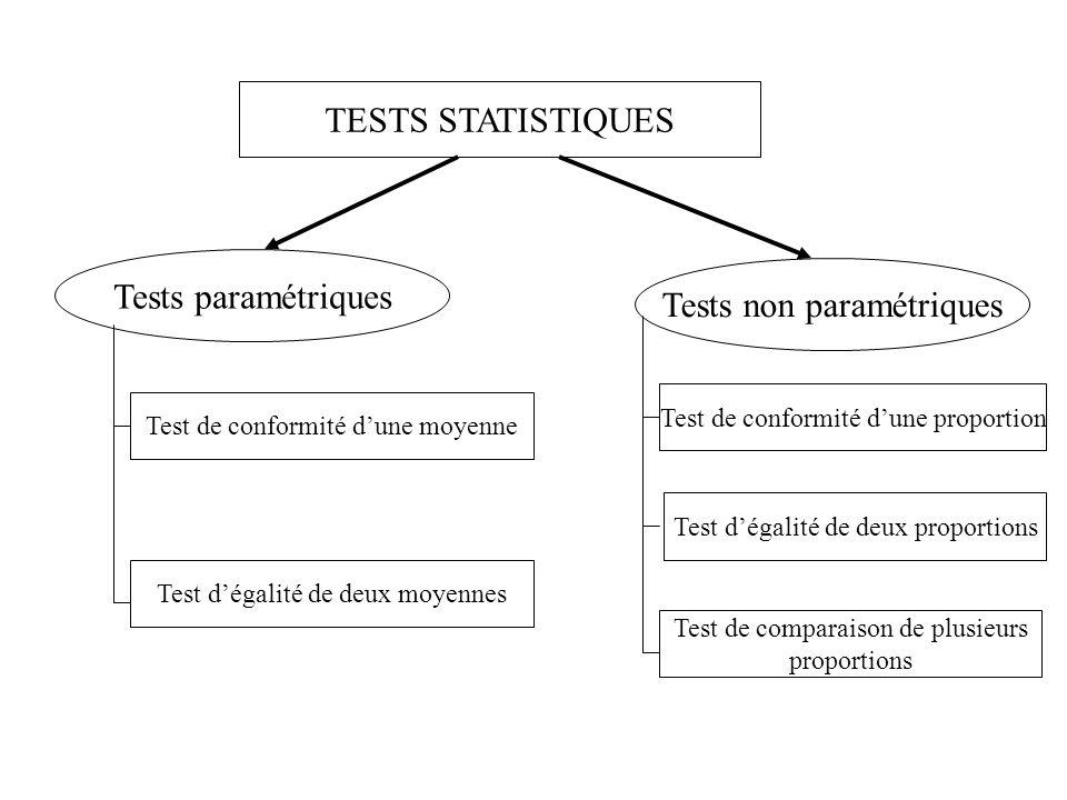 TESTS STATISTIQUES Tests paramétriques Tests non paramétriques Test de conformité d'une moyenne Test d'égalité de deux moyennes Test de conformité d'une proportion Test d'égalité de deux proportions Test de comparaison de plusieurs proportions