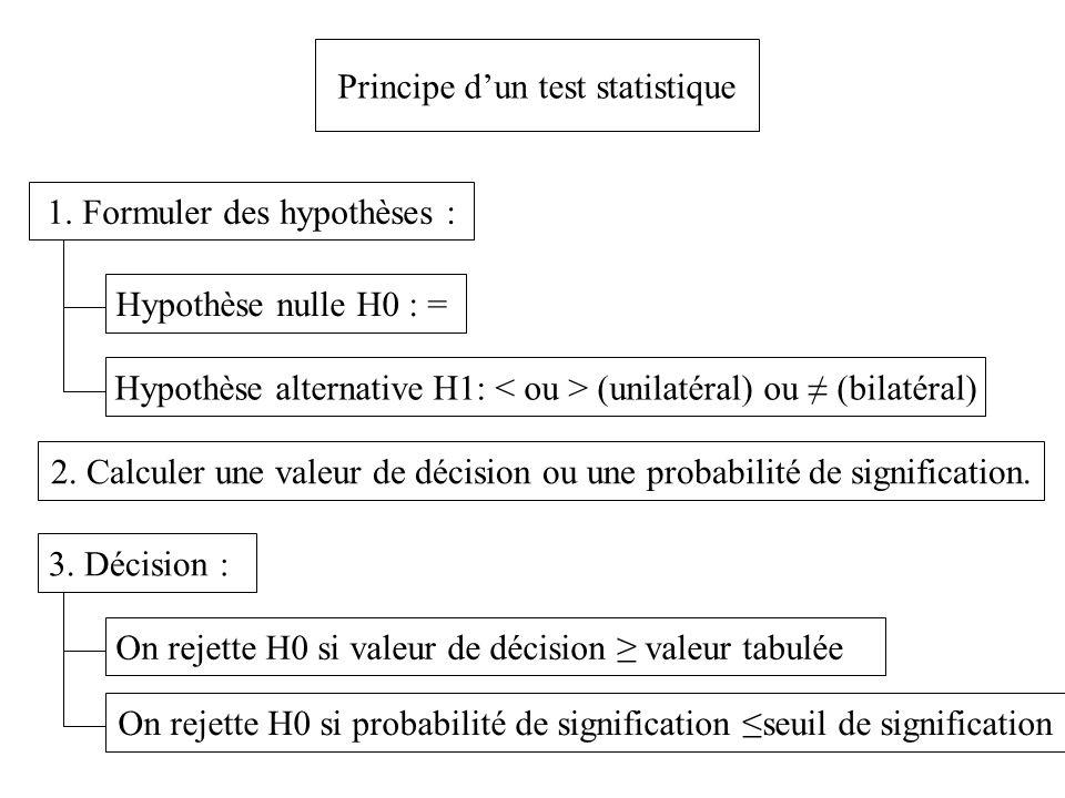 Principe d'un test statistique 1.
