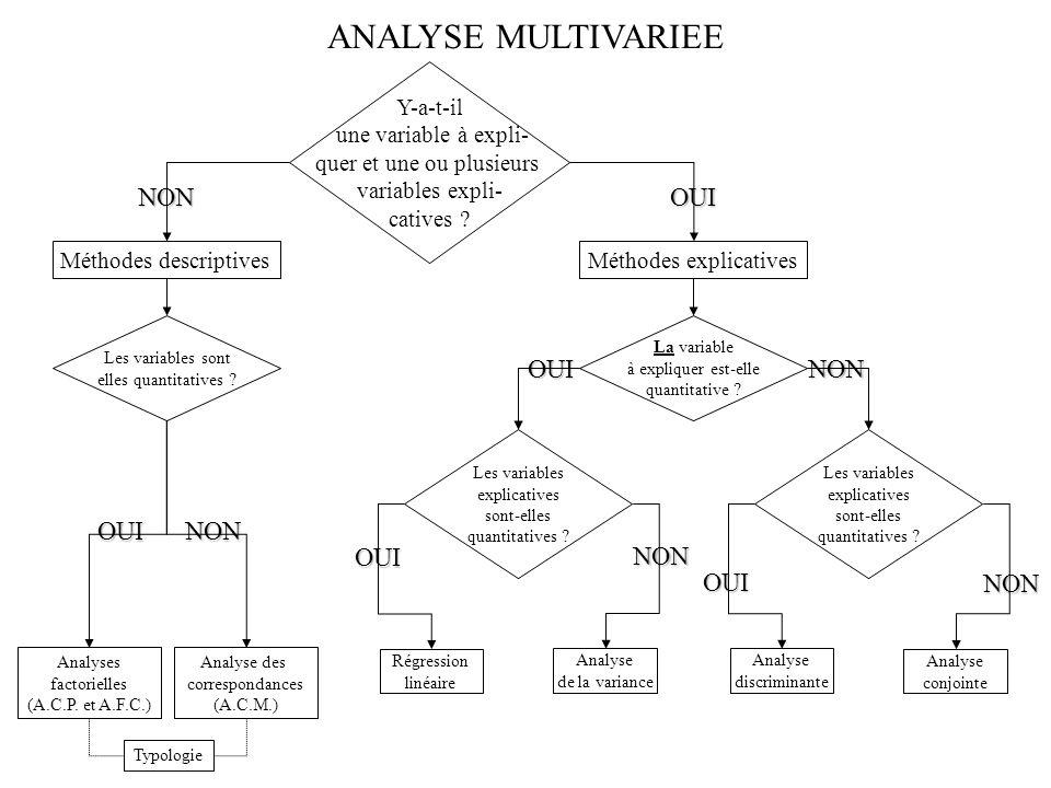 NONOUI Analyses factorielles (A.C.P.