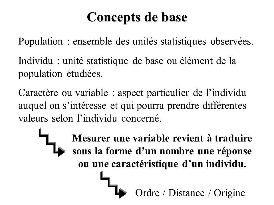 Concepts de base Population : ensemble des unités statistiques observées.