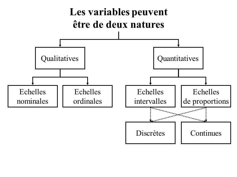 Les variables peuvent être de deux natures Echelles nominales Echelles ordinales Echelles de proportions Echelles intervalles QualitativesQuantitatives ContinuesDiscrètes