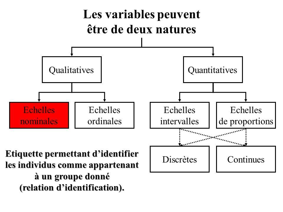 Echelles nominales Les variables peuvent être de deux natures Echelles ordinales Echelles de proportions Echelles intervalles QualitativesQuantitatives ContinuesDiscrètes Etiquette permettant d'identifier les individus comme appartenant à un groupe donné (relation d'identification).