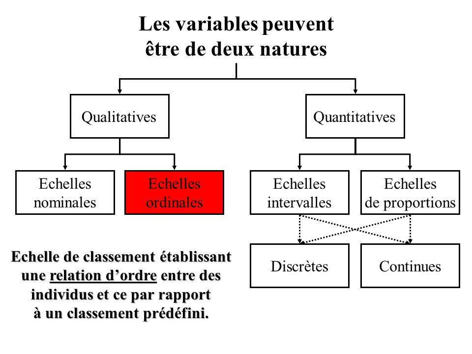Echelles nominales Echelles ordinales Les variables peuvent être de deux natures Echelles de proportions Echelles intervalles QualitativesQuantitatives ContinuesDiscrètes Echelle de classement établissant une relation d'ordre entre des individus et ce par rapport à un classement prédéfini.