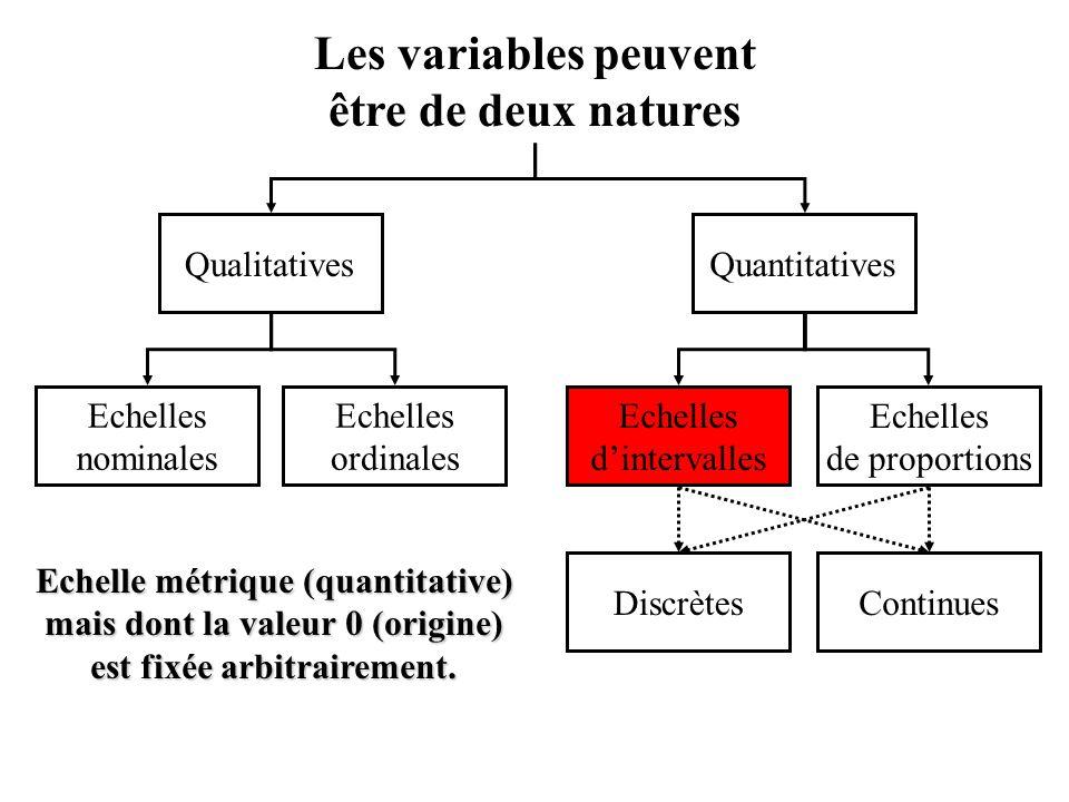 Echelles nominales Les variables peuvent être de deux natures Echelles ordinales Echelles de proportions Echelles d'intervalles QualitativesQuantitatives ContinuesDiscrètes Echelle métrique (quantitative) mais dont la valeur 0 (origine) est fixée arbitrairement.
