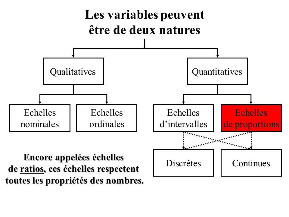 Echelles nominales Les variables peuvent être de deux natures Echelles ordinales Echelles de proportions Echelles d'intervalles QualitativesQuantitatives ContinuesDiscrètes Encore appelées échelles de ratios, ces échelles respectent toutes les propriétés des nombres.