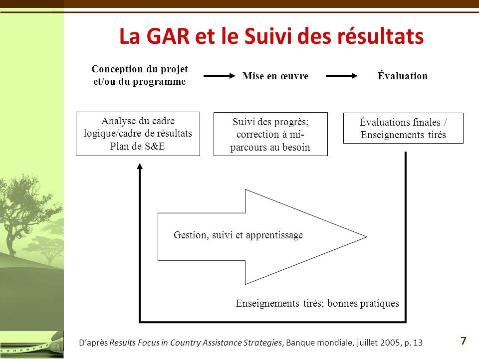 Conception du projet et/ou du programme Mise en œuvreÉvaluation Analyse du cadre logique/cadre de résultats Plan de S&E Gestion, suivi et apprentissag