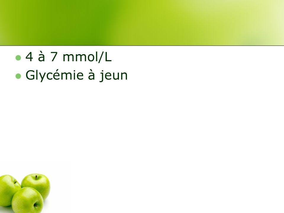 4 à 7 mmol/L Glycémie à jeun