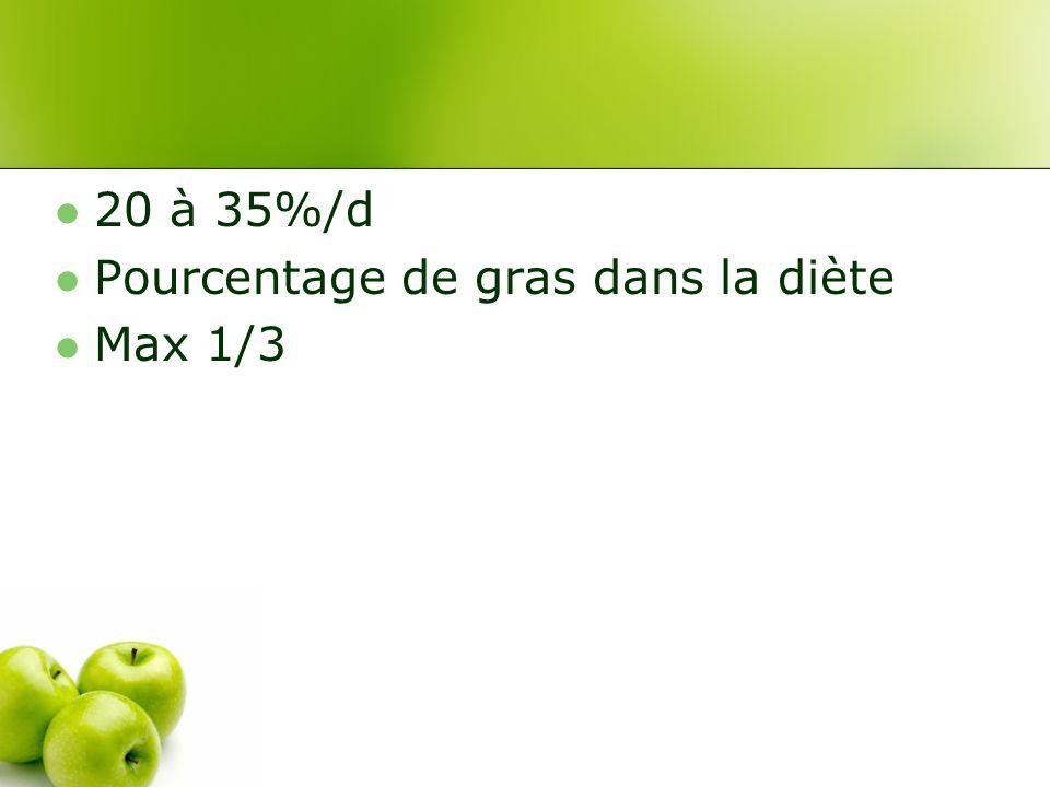 20 à 35%/d Pourcentage de gras dans la diète Max 1/3
