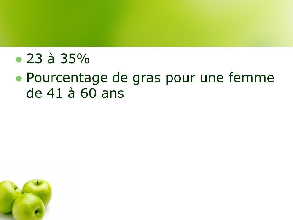 23 à 35% Pourcentage de gras pour une femme de 41 à 60 ans
