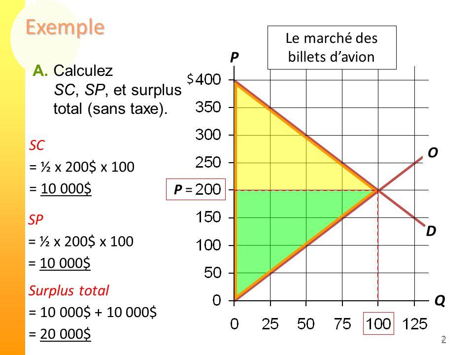 2 Exemple 2 D S SC = ½ x 200$ x 100 = 10 000$ P Q $ Surplus total = 10 000$ + 10 000$ = 20 000$ SP = ½ x 200$ x 100 = 10 000$ P = Le marché des billets d'avion A.Calculez SC, SP, et surplus total (sans taxe).