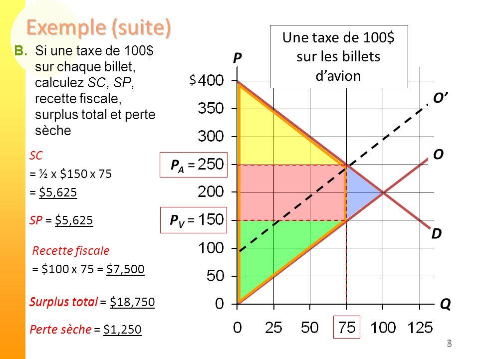 3 Exemple (suite) 3 D S SC = ½ x $150 x 75 = $5,625 P Q $ Surplus total = $18,750 SP = $5,625 Recette fiscale = $100 x 75 = $7,500 Perte sèche P V = P A = Une taxe de 100$ sur les billets d'avion B.Si une taxe de 100$ sur chaque billet, calculez SC, SP, recette fiscale, surplus total et perte sèche S'S' Perte sèche = $1,250 SP Surplus total O O'