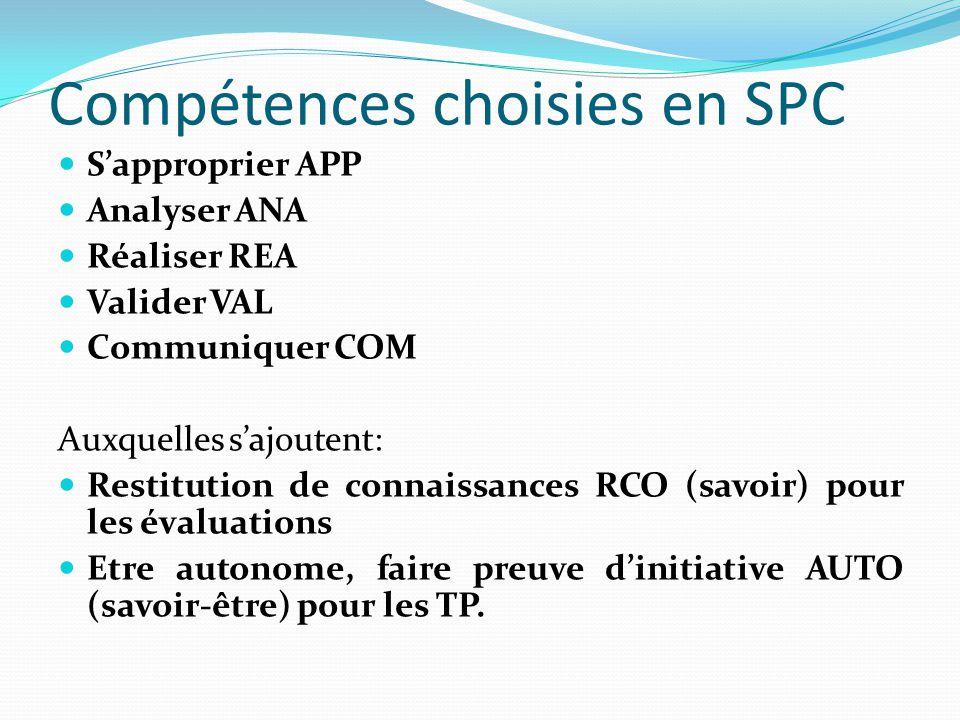 Compétences choisies en SPC S'approprier APP Analyser ANA Réaliser REA Valider VAL Communiquer COM Auxquelles s'ajoutent: Restitution de connaissances RCO (savoir) pour les évaluations Etre autonome, faire preuve d'initiative AUTO (savoir-être) pour les TP.