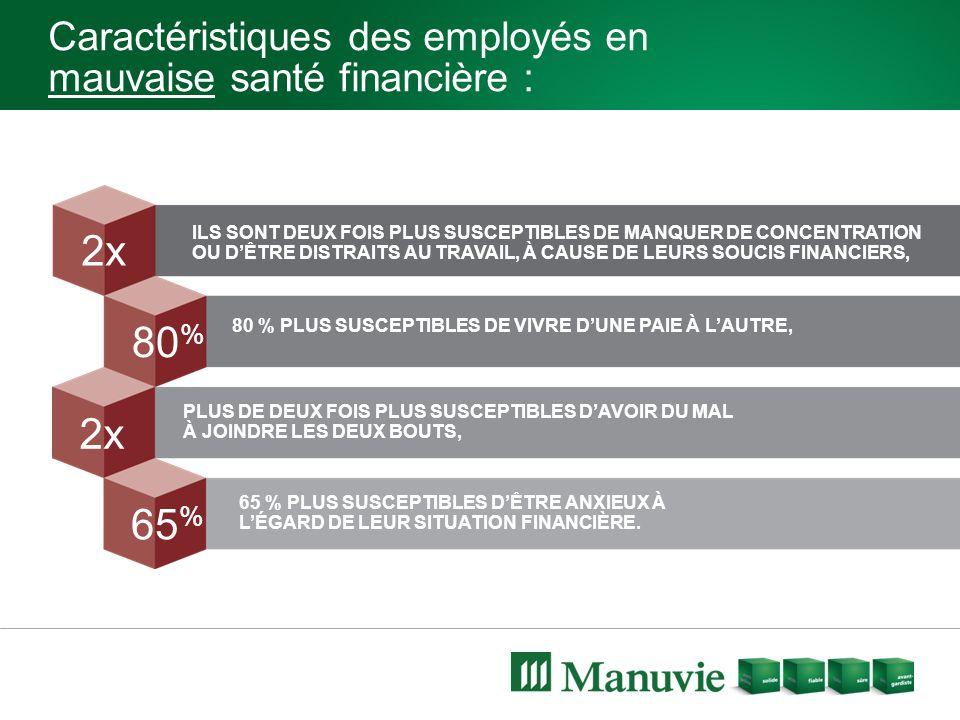Caractéristiques des employés en mauvaise santé financière : 2x 80 % 2x 65 % ILS SONT DEUX FOIS PLUS SUSCEPTIBLES DE MANQUER DE CONCENTRATION OU D'ÊTR