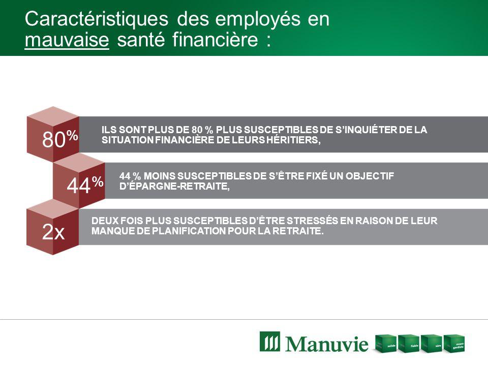 Caractéristiques des employés en mauvaise santé financière : 44 % 80 % 2x ILS SONT PLUS DE 80 % PLUS SUSCEPTIBLES DE S'INQUIÉTER DE LA SITUATION FINAN