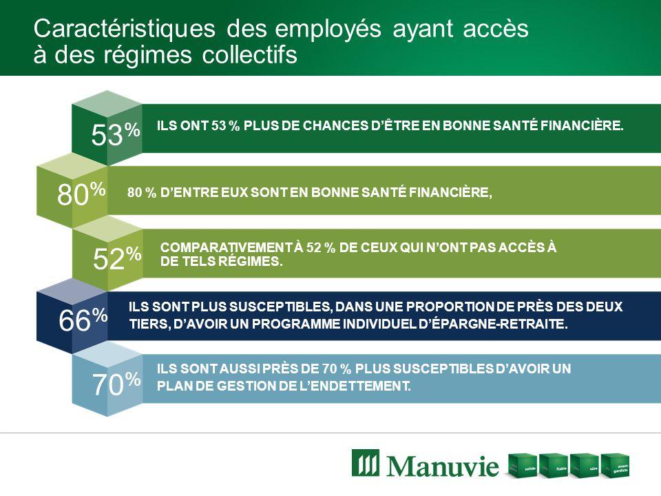 Caractéristiques des employés ayant accès à des régimes collectifs ILS ONT 53 % PLUS DE CHANCES D'ÊTRE EN BONNE SANTÉ FINANCIÈRE. 80 % D'ENTRE EUX SON