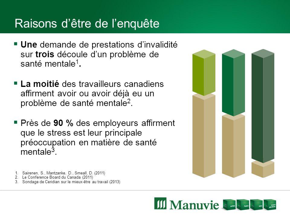  Une demande de prestations d'invalidité sur trois découle d'un problème de santé mentale 1.  La moitié des travailleurs canadiens affirment avoir o