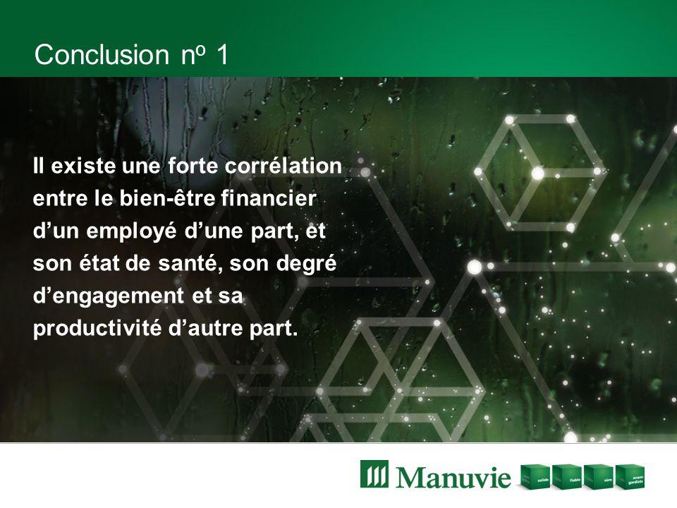 Conclusion n o 1 Il existe une forte corrélation entre le bien-être financier d'un employé d'une part, et son état de santé, son degré d'engagement et