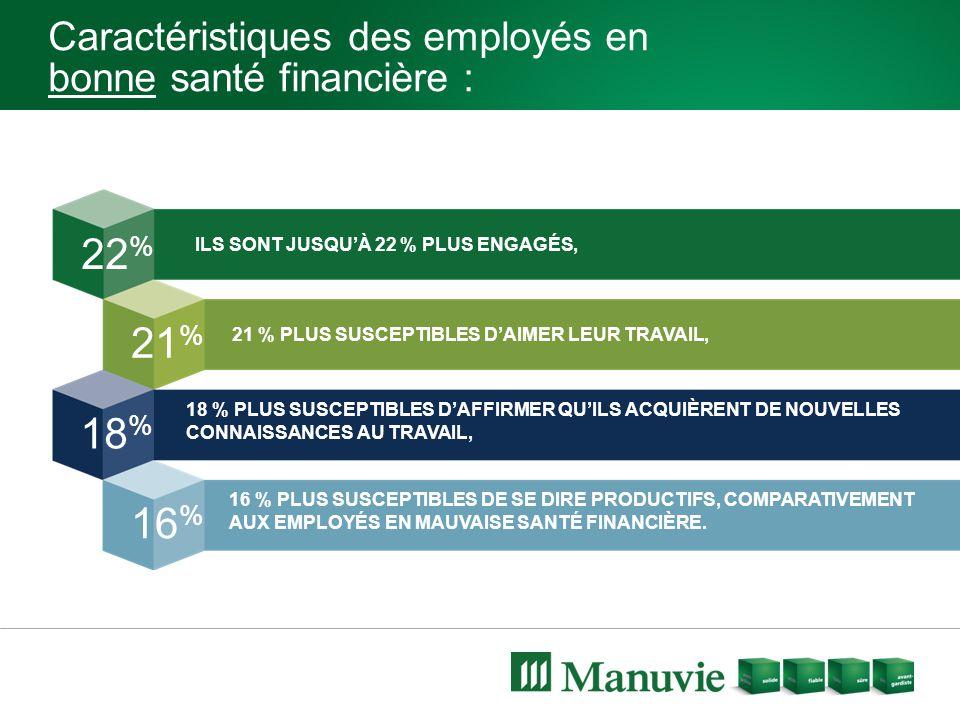Caractéristiques des employés en bonne santé financière : 22 % 21 % 18 % 16 % ILS SONT JUSQU'À 22 % PLUS ENGAGÉS, 21 % PLUS SUSCEPTIBLES D'AIMER LEUR TRAVAIL, 18 % PLUS SUSCEPTIBLES D'AFFIRMER QU'ILS ACQUIÈRENT DE NOUVELLES CONNAISSANCES AU TRAVAIL, 16 % PLUS SUSCEPTIBLES DE SE DIRE PRODUCTIFS, COMPARATIVEMENT AUX EMPLOYÉS EN MAUVAISE SANTÉ FINANCIÈRE.