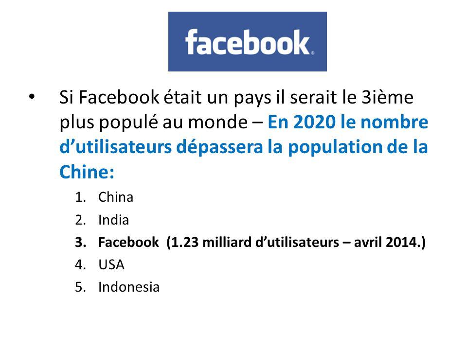 Facebook Si Facebook était un pays il serait le 3ième plus populé au monde – En 2020 le nombre d'utilisateurs dépassera la population de la Chine: 1.China 2.India 3.Facebook (1.23 milliard d'utilisateurs – avril 2014.) 4.USA 5.Indonesia