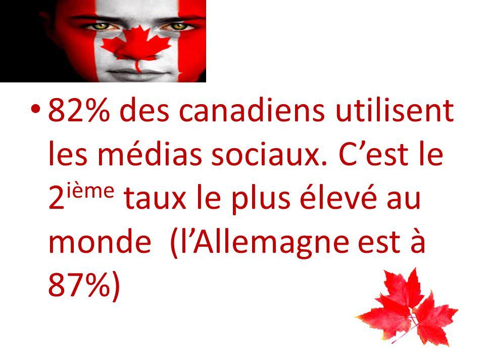 82% des canadiens utilisent les médias sociaux.