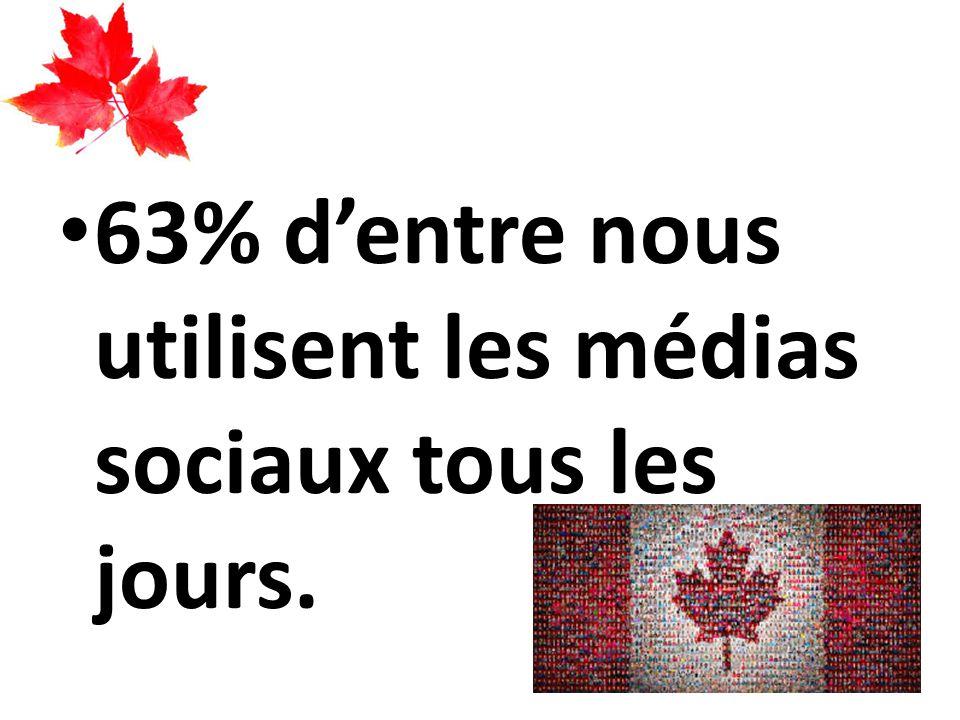 63% d'entre nous utilisent les médias sociaux tous les jours.