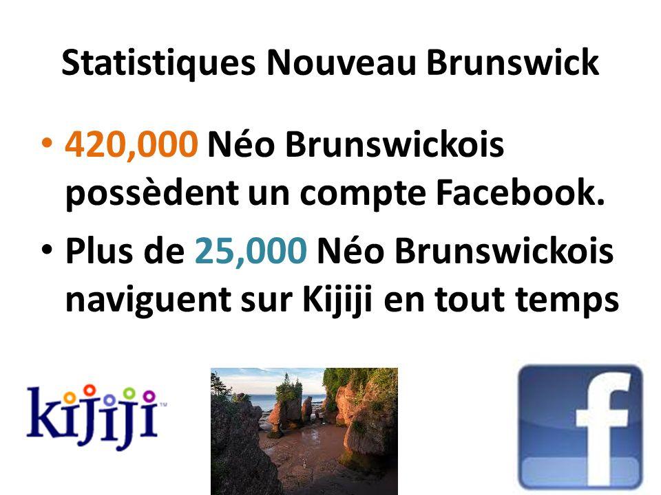 Statistiques Nouveau Brunswick 420,000 Néo Brunswickois possèdent un compte Facebook.
