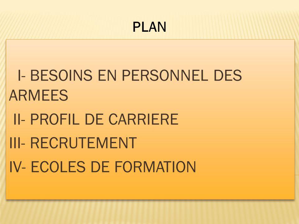 I- BESOINS EN PERSONNEL DES ARMEES II- PROFIL DE CARRIERE III- RECRUTEMENT IV- ECOLES DE FORMATION I- BESOINS EN PERSONNEL DES ARMEES II- PROFIL DE CA