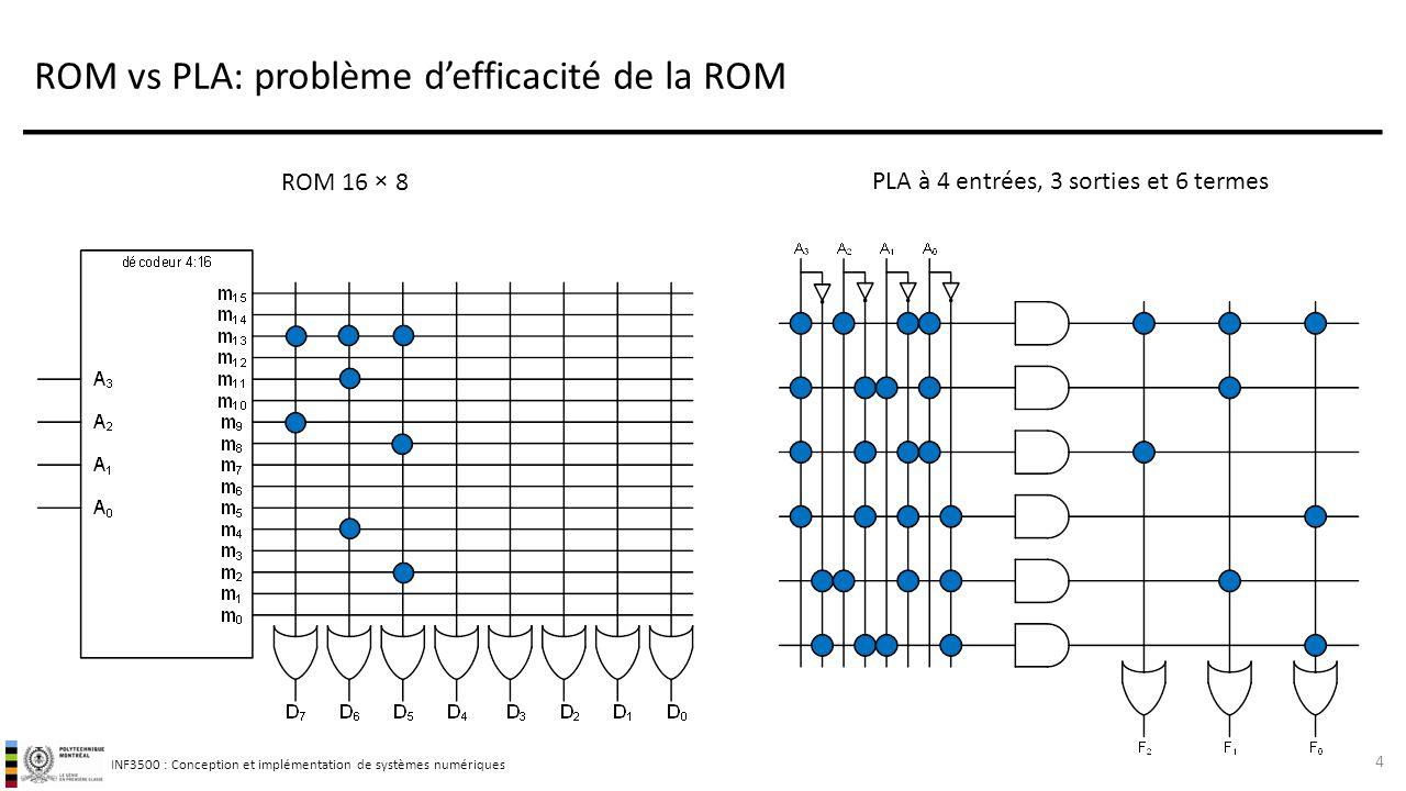 INF3500 : Conception et implémentation de systèmes numériques Réseaux de logiques programmables : PLA Un PLA (Programmable Logic Array) est similaire à une ROM, mais il ne réalise pas tous les produits de termes comme une ROM.