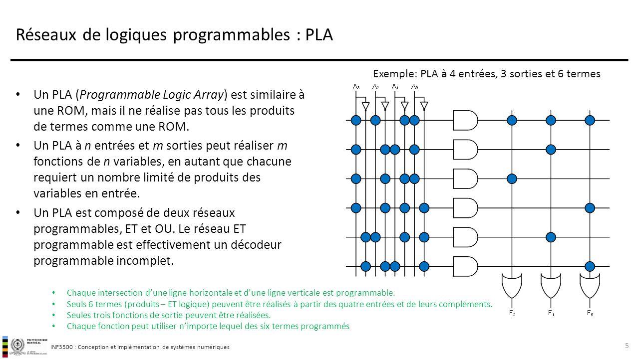 INF3500 : Conception et implémentation de systèmes numériques Réseaux de logiques programmables : PLA On utilise une représentation compacte des portes logiques avec plusieurs entrées.