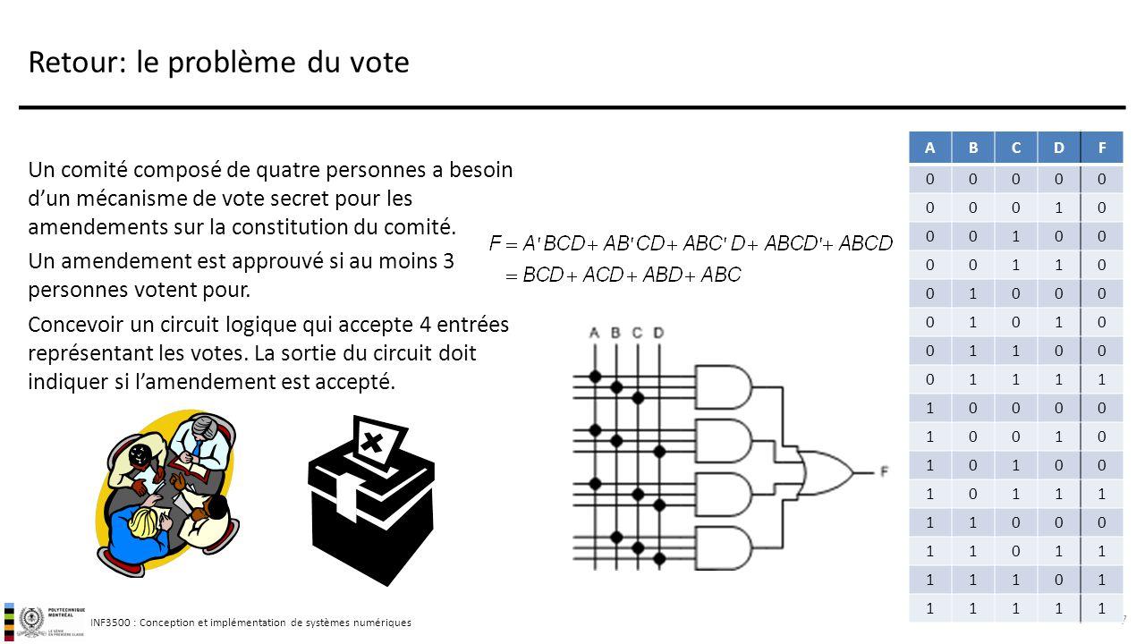 INF3500 : Conception et implémentation de systèmes numériques Réseau PLA: exemple – implémentation d'une fonction logique Programmer le circuit PAL 4 – 3 – 6 pour implémenter le circuit du problème du vote.