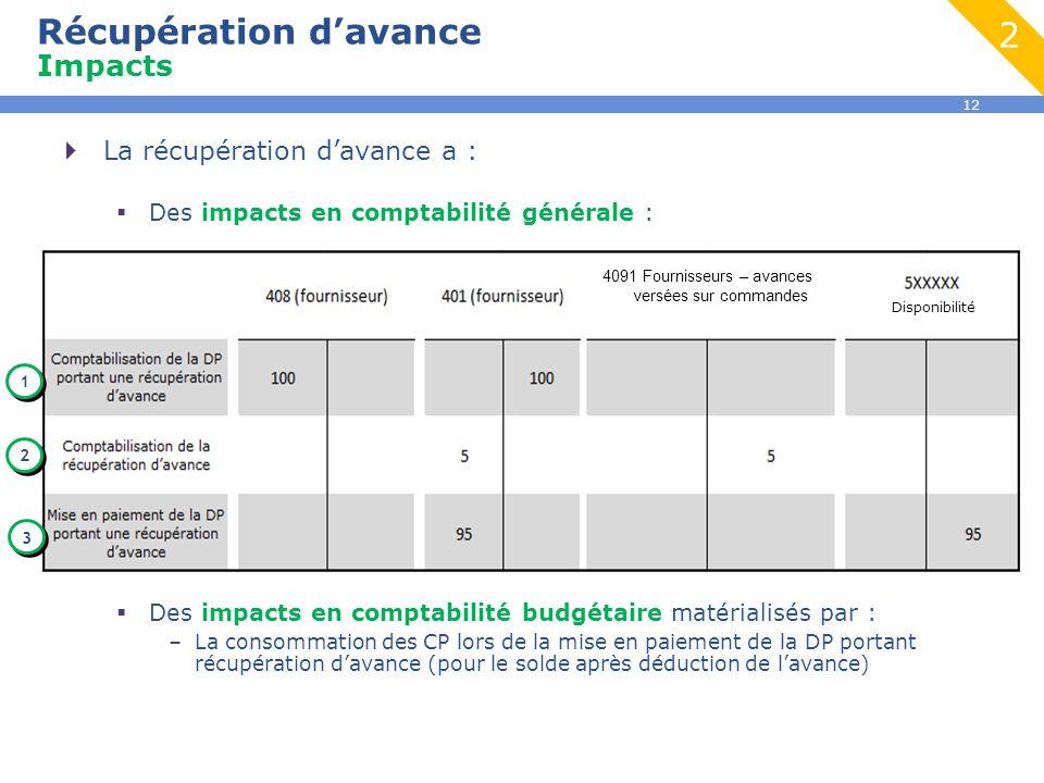 12  La récupération d'avance a :  Des impacts en comptabilité générale :  Des impacts en comptabilité budgétaire matérialisés par : –La consommatio
