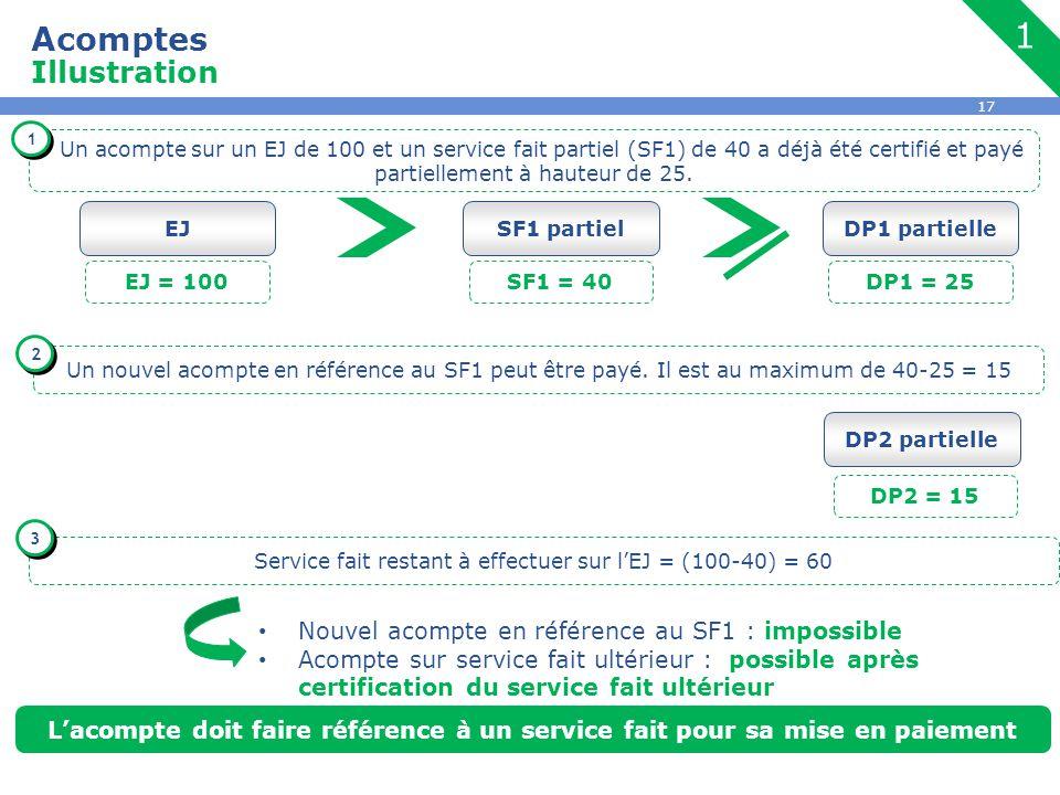 17 Acomptes Illustration SF1 partielDP1 partielle SF1 = 40DP1 = 25 Un acompte sur un EJ de 100 et un service fait partiel (SF1) de 40 a déjà été certi