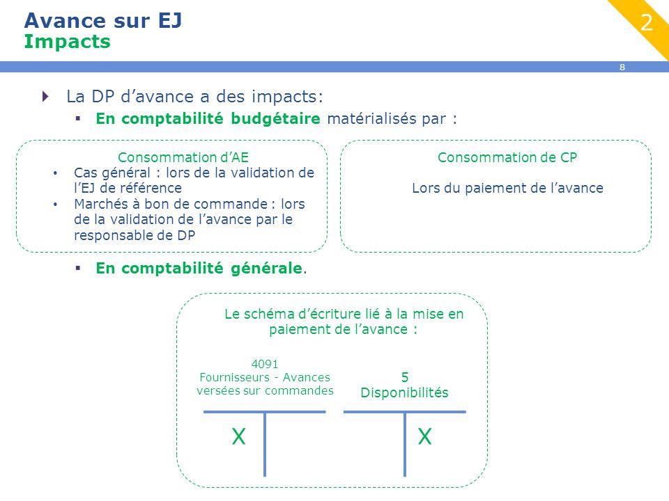 8  La DP d'avance a des impacts:  En comptabilité budgétaire matérialisés par :  En comptabilité générale. Avance sur EJ Impacts Le schéma d'écritu