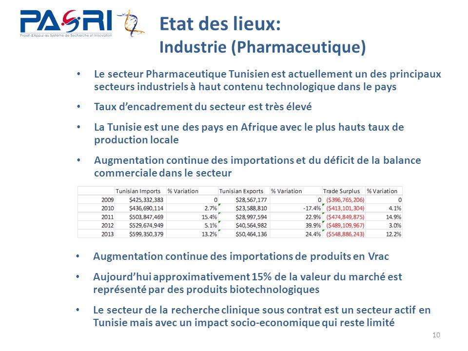 Augmentation continue des importations de produits en Vrac Aujourd'hui approximativement 15% de la valeur du marché est représenté par des produits bi