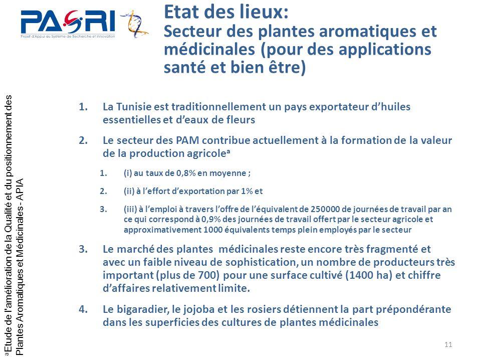 11 Etat des lieux: Secteur des plantes aromatiques et médicinales (pour des applications santé et bien être) 1.La Tunisie est traditionnellement un pa