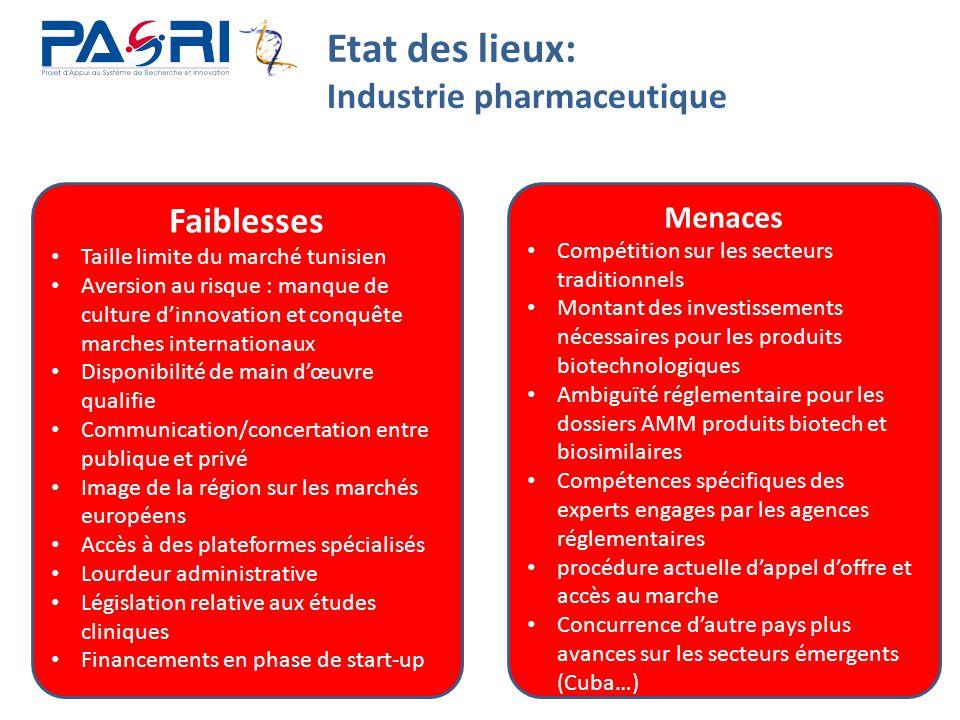 13 Etat des lieux: Industrie pharmaceutique Faiblesses Taille limite du marché tunisien Aversion au risque : manque de culture d'innovation et conquêt