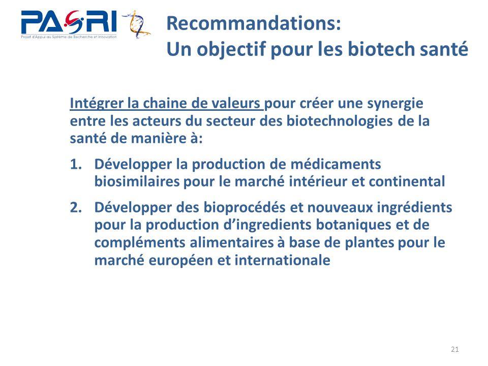 21 Recommandations: Un objectif pour les biotech santé Intégrer la chaine de valeurs pour créer une synergie entre les acteurs du secteur des biotechn