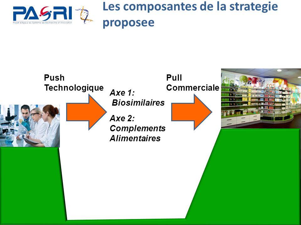 23 Les composantes de la strategie proposee Push Technologique Pull Commerciale Axe 1: Biosimilaires Axe 2: Complements Alimentaires