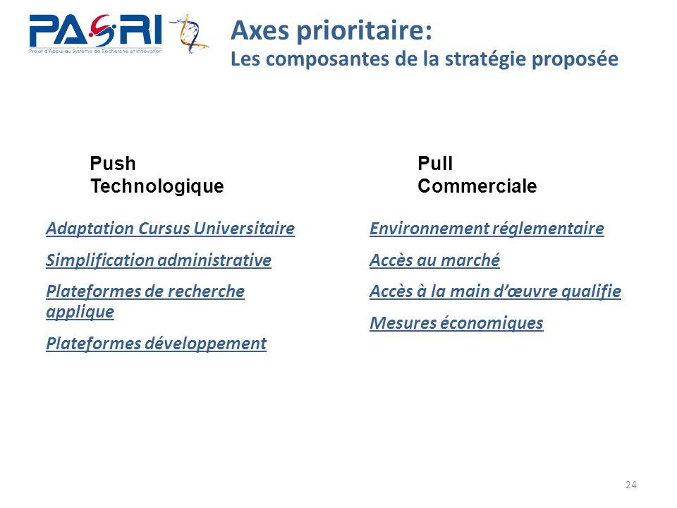 24 Axes prioritaire: Les composantes de la stratégie proposée Adaptation Cursus Universitaire Simplification administrative Plateformes de recherche a