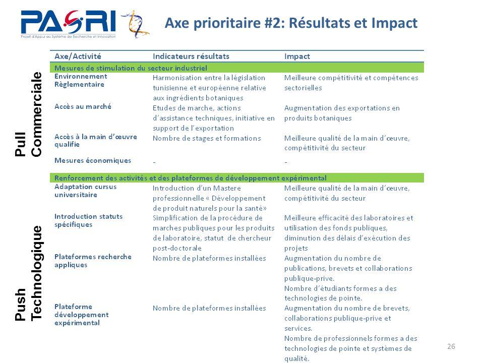 26 Axe prioritaire #2: Résultats et Impact Push Technologique Pull Commerciale
