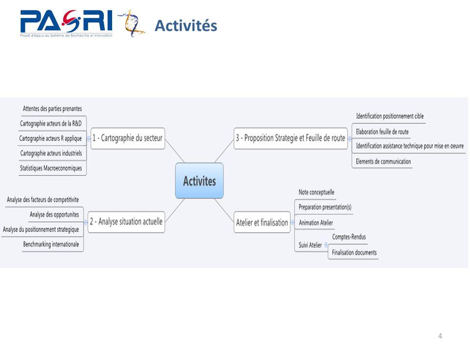 25 Axe prioritaire #1: Résultats et Impact Push Technologique Pull Commerciale