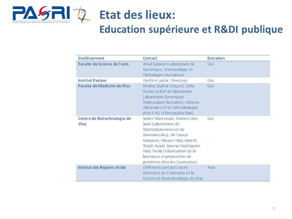 7 Etat des lieux: Education supérieure et R&DI publique