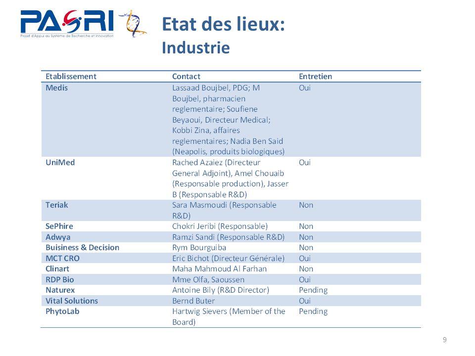 9 Etat des lieux: Industrie