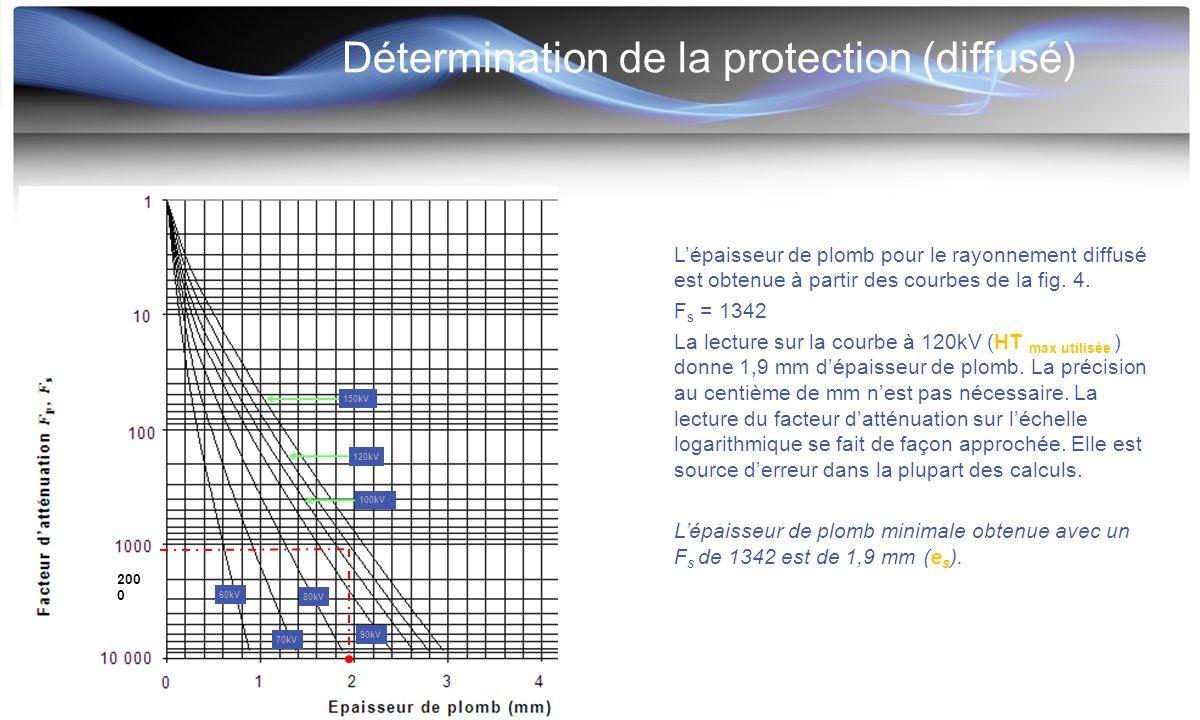 Détermination de la protection (diffusé) L'épaisseur de plomb pour le rayonnement diffusé est obtenue à partir des courbes de la fig. 4. F s = 1342 La