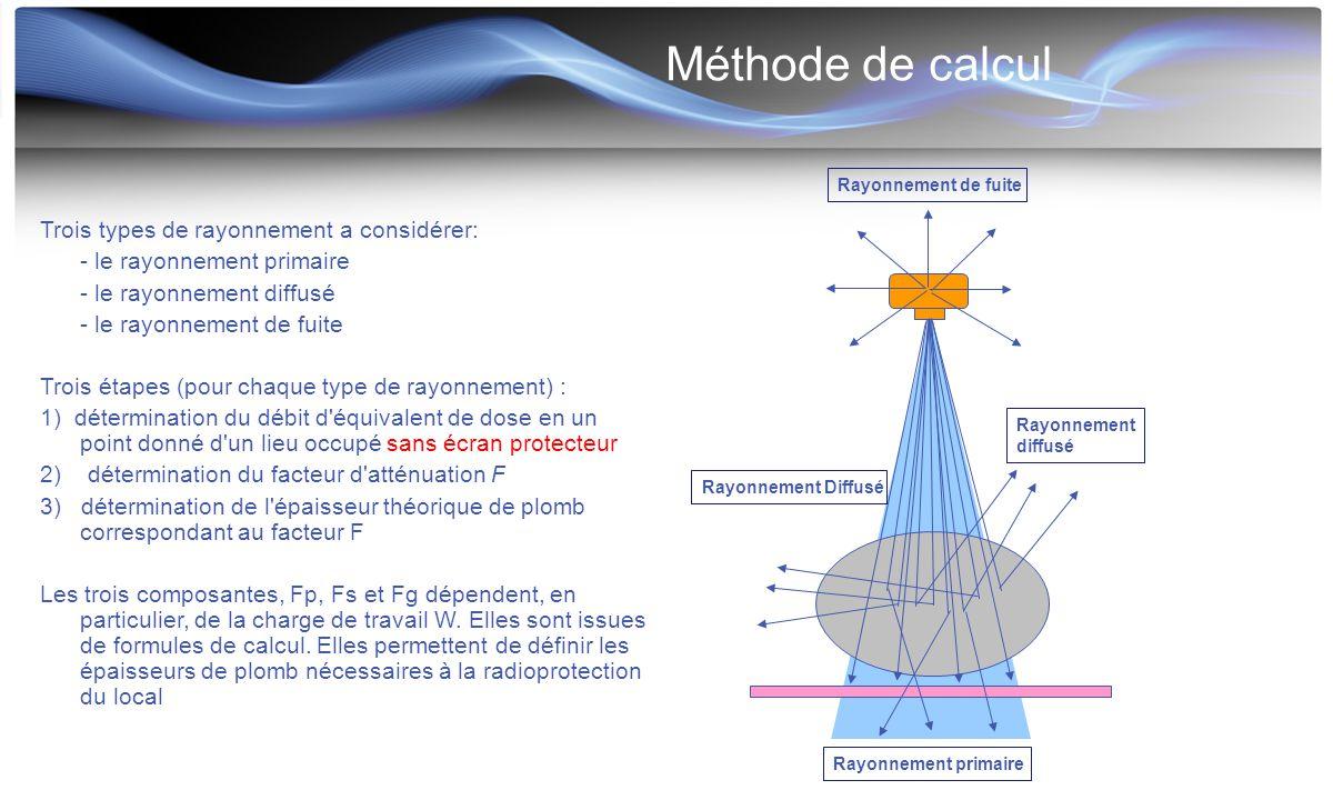 Méthode de calcul Trois types de rayonnement a considérer: - le rayonnement primaire - le rayonnement diffusé - le rayonnement de fuite Trois étapes (