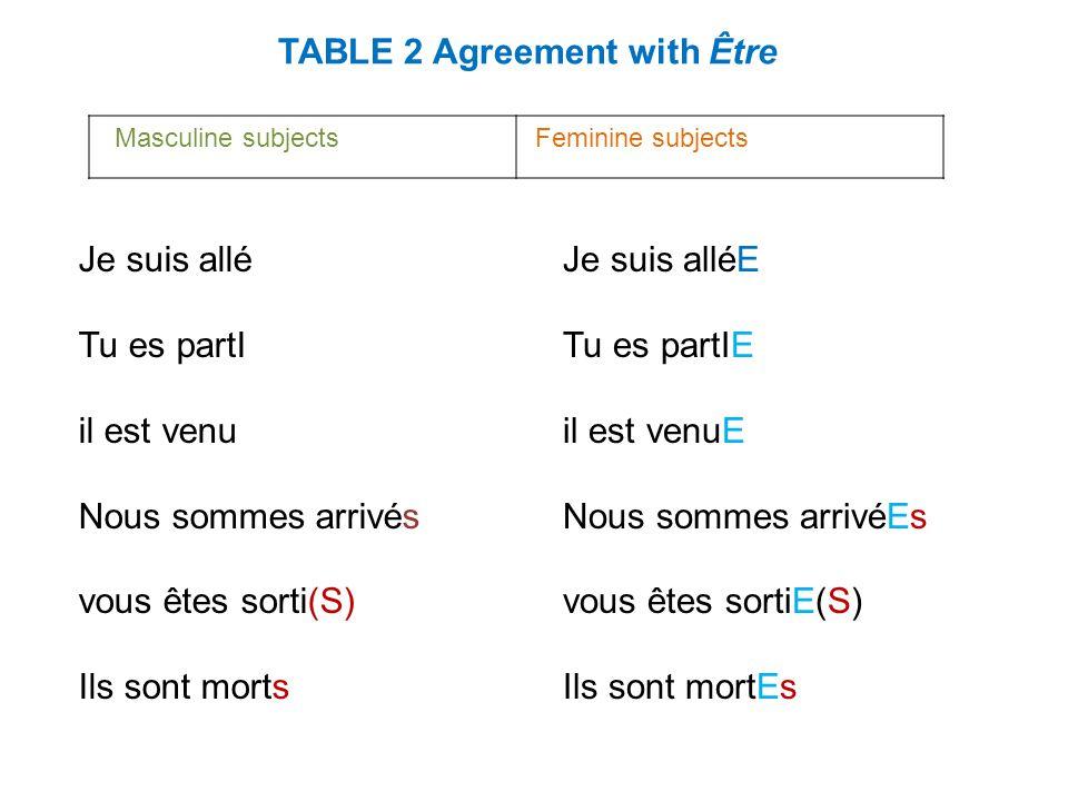TABLE 2 Agreement with Être Masculine subjects Feminine subjects Je suis allé Tu es partI il est venu Nous sommes arrivés vous êtes sorti(S) Ils sont