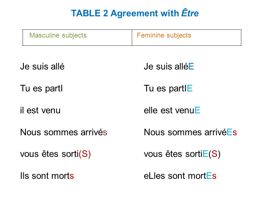 Remember the following rules when using être as a helping verb in the passé composé: Vous can be a singular or plural subject for both masculine and feminine subjects.