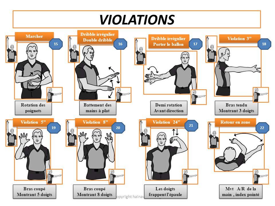 La signalisation de l'arbitre : Signalisation des arbitres (Violation). Posté par hainautrefs le 10 mai 2010 4ème série des signaux devant être utilis